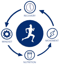 exos components nutrition recovery movement mindset performance